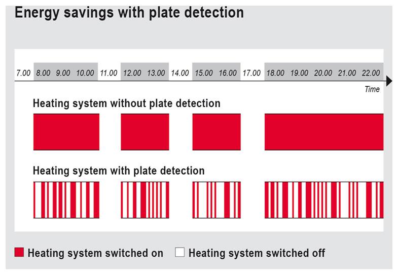 Salvis Salamander Energy savings with plate detection